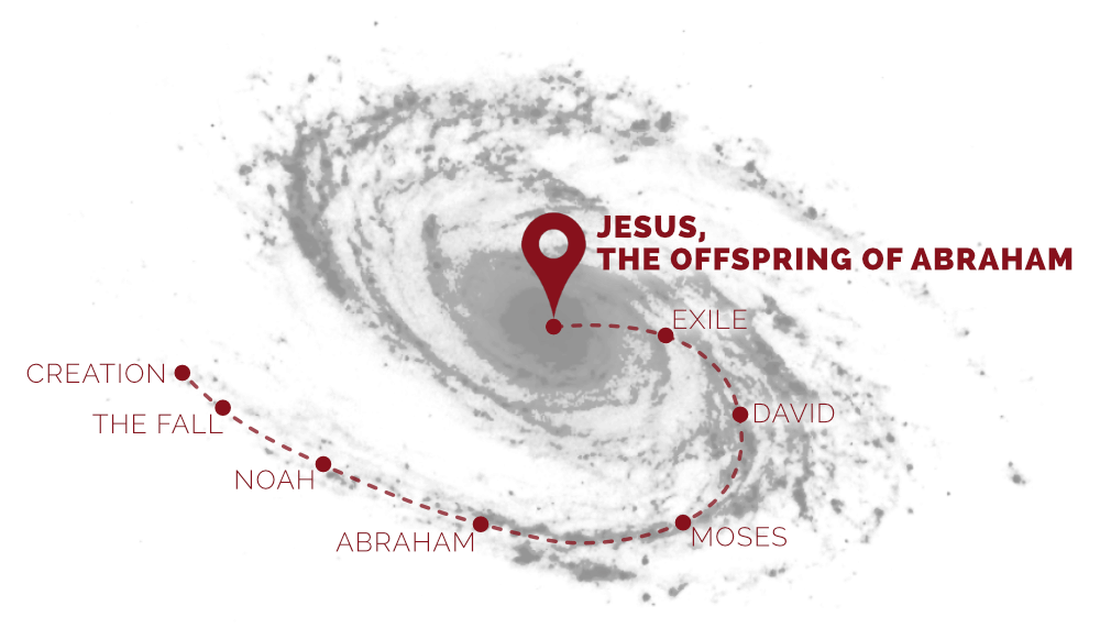 Jesus, the Offspring of Abraham